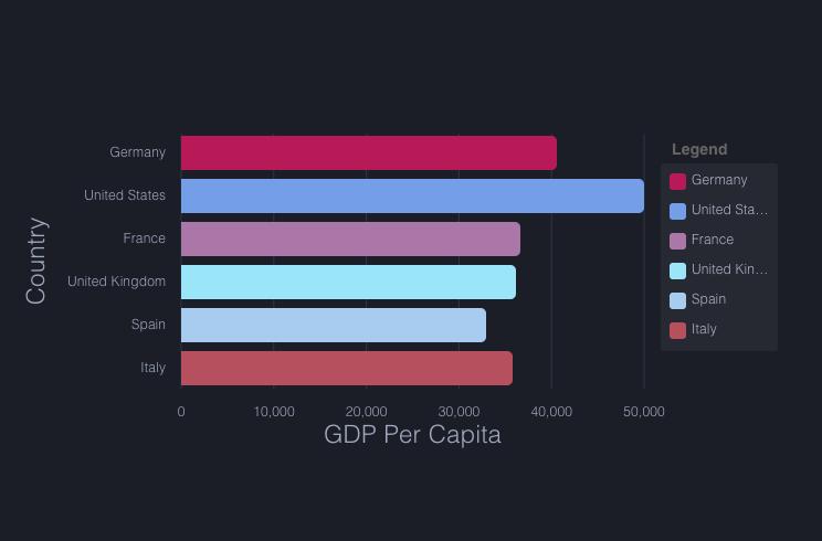 ngx-charts - Angular Awesome